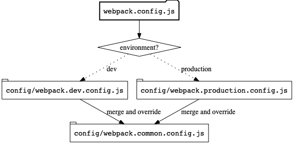 Webpack from Nothing - Going to Production